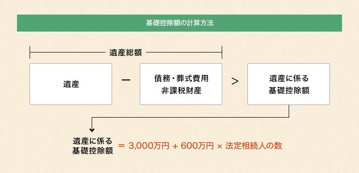基礎控除額の計算方法の一例